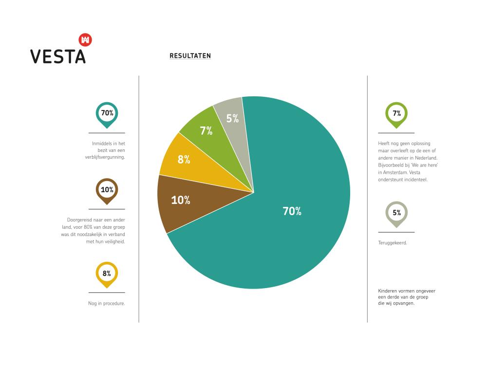Resultaten Vesta